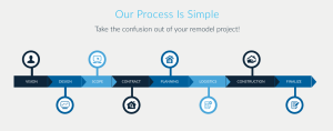 Seminar 1 - Our Process